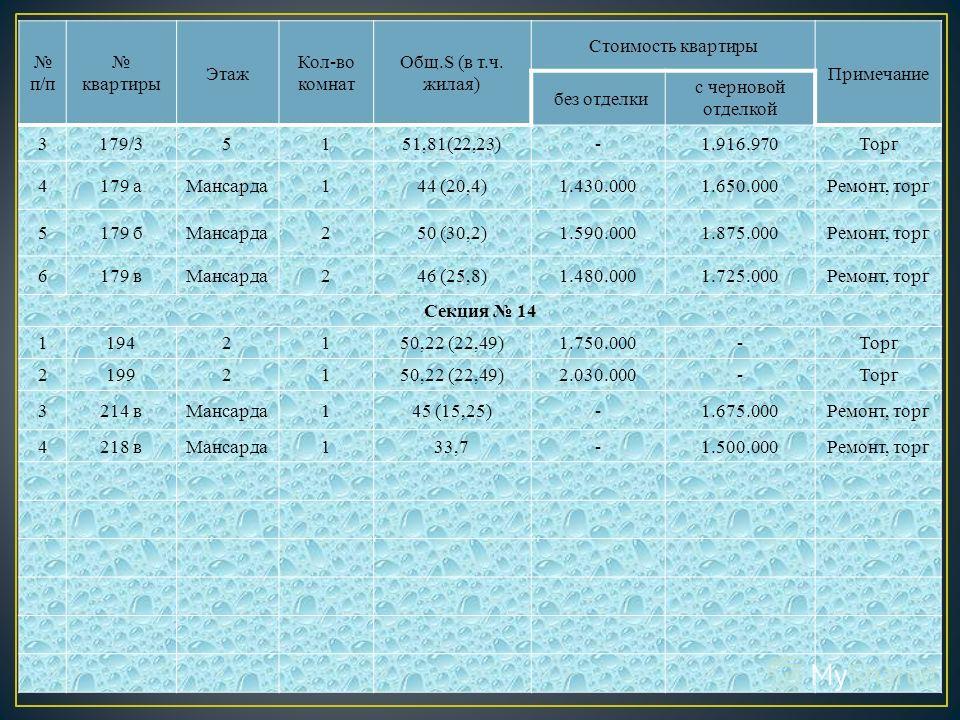 п/п квартиры Этаж Кол-во комнат Общ.S (в т.ч. жилая) Стоимость квартиры Примечание без отделки с черновой отделкой 3179/35151,81(22,23)-1.916.970Торг 4179 аМансарда144 (20,4)1.430.0001.650.000Ремонт, торг 5179 бМансарда250 (30,2)1.590.0001.875.000Рем