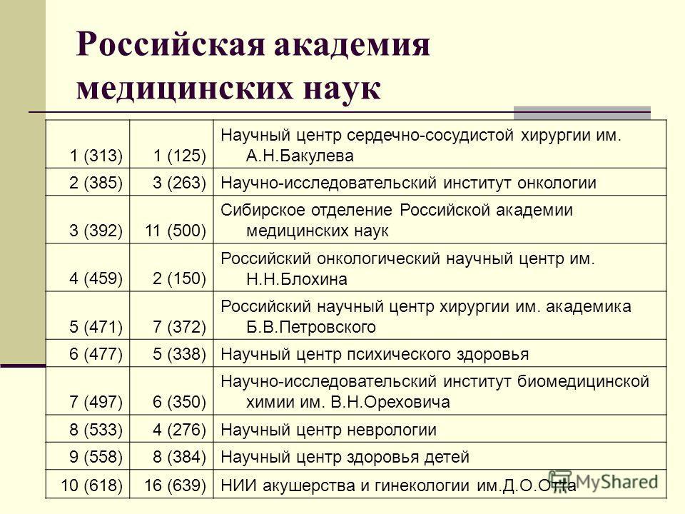 Российская академия медицинских наук 1 (313)1 (125) Научный центр сердечно-сосудистой хирургии им. А.Н.Бакулева 2 (385)3 (263)Научно-исследовательский институт онкологии 3 (392)11 (500) Сибирское отделение Российской академии медицинских наук 4 (459)