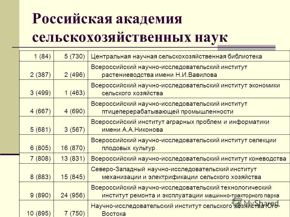 Российская академия сельскохозяйственных наук 1 (84)5 (730)Центральная научная сельскохозяйственная библиотека 2 (387)2 (496) Всероссийский научно-исследовательский институт растениеводства имени Н.И.Вавилова 3 (499)1 (463) Всероссийский научно-иссле