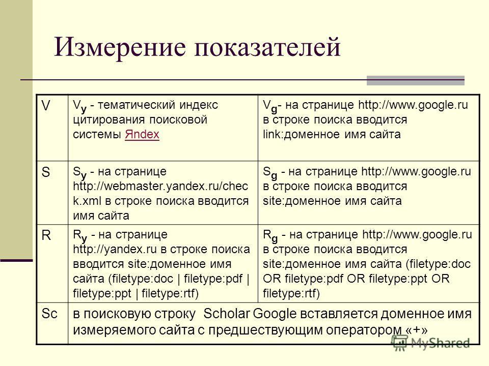 Измерение показателей V V y - тематический индекс цитирования поисковой системы ЯndexЯndex V g - на странице http://www.google.ru в строке поиска вводится link:доменное имя сайта S S y - на странице http://webmaster.yandex.ru/chec k.xml в строке поис