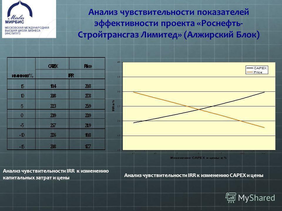 Анализ чувствительности показателей эффективности проекта «Роснефть- Стройтрансгаз Лимитед» (Алжирский Блок) Анализ чувствительности IRR к изменению CAPEX и цены Анализ чувствительности IRR к изменению капитальных затрат и цены