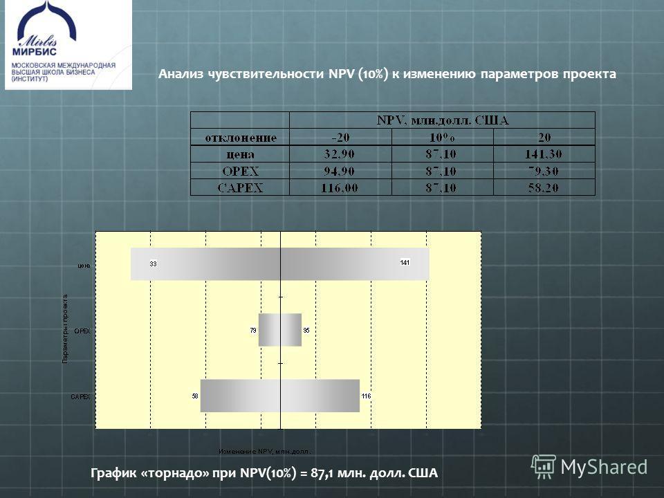 Анализ чувствительности NPV (10%) к изменению параметров проекта График «торнадо» при NPV(10%) = 87,1 млн. долл. США
