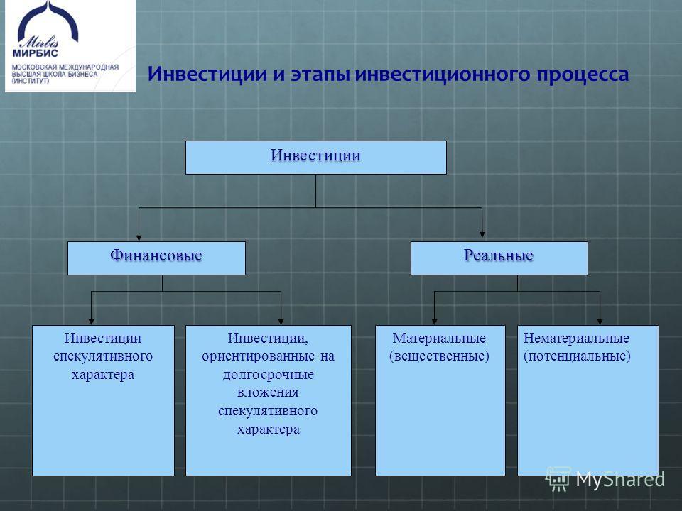 Инвестиции и этапы инвестиционного процесса Инвестиции ФинансовыеРеальные Инвестиции спекулятивного характера Инвестиции, ориентированные на долгосрочные вложения спекулятивного характера Материальные (вещественные) Нематериальные (потенциальные)