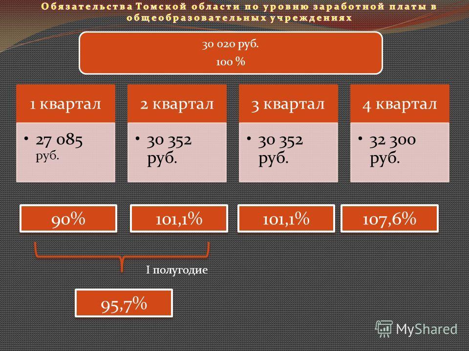 1 квартал 27 085 руб. 2 квартал 30 352 руб. 3 квартал 30 352 руб. 4 квартал 32 300 руб. 30 020 руб. 100 % 90% 101,1% 107,6% 95,7% I полугодие