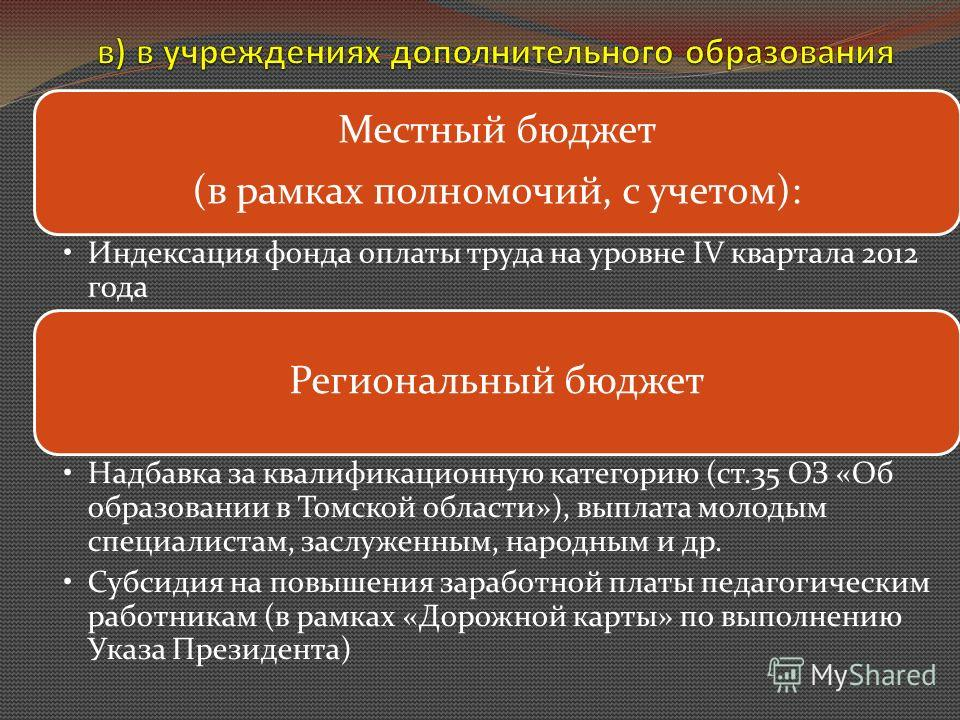 Местный бюджет (в рамках полномочий, с учетом): Индексация фонда оплаты труда на уровне IV квартала 2012 года Региональный бюджет Надбавка за квалификационную категорию (ст.35 ОЗ «Об образовании в Томской области»), выплата молодым специалистам, засл