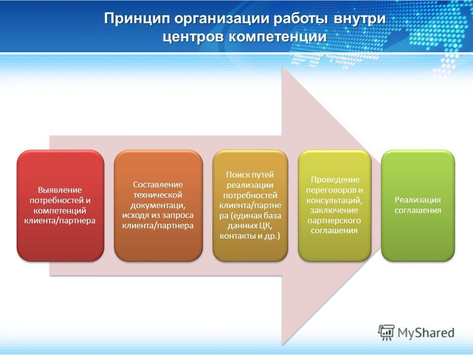 Принцип организации работы внутри центров компетенции Выявление потребностей и компетенций клиента/партнера Составление технической документаци, исходя из запроса клиента/партнера Поиск путей реализации потребностей клиента/партне ра (единая база дан