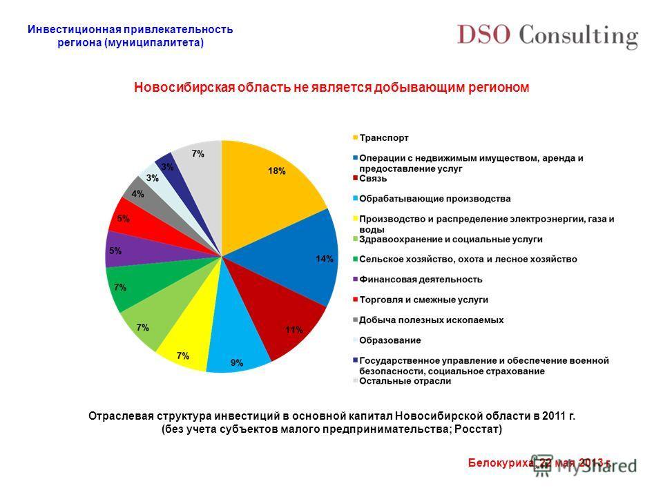 Инвестиционная привлекательность региона (муниципалитета) Белокуриха, 22 мая 2013 г. Новосибирская область не является добывающим регионом Отраслевая структура инвестиций в основной капитал Новосибирской области в 2011 г. (без учета субъектов малого