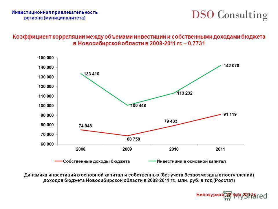 Инвестиционная привлекательность региона (муниципалитета) Белокуриха, 22 мая 2013 г. Коэффициент корреляции между объемами инвестиций и собственными доходами бюджета в Новосибирской области в 2008-2011 гг. – 0,7731 Динамика инвестиций в основной капи