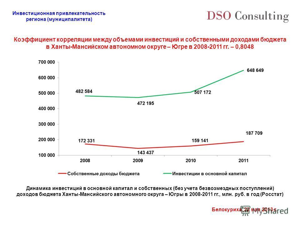 Инвестиционная привлекательность региона (муниципалитета) Белокуриха, 22 мая 2013 г. Коэффициент корреляции между объемами инвестиций и собственными доходами бюджета в Ханты-Мансийском автономном округе – Югре в 2008-2011 гг. – 0,8048 Динамика инвест