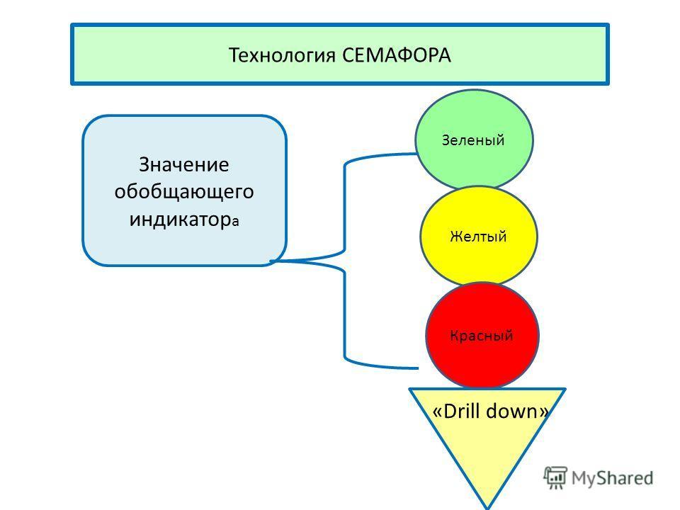 Технология СЕМАФОРА Значение обобщающего индикатор а Зеленый Желтый Красный «Drill down»