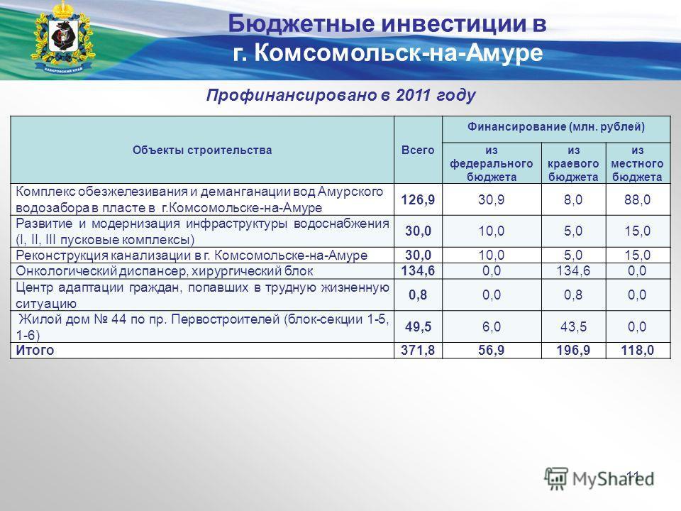 Министерство экономического развития и внешних связей края Профинансировано в 2011 году Объекты строительстваВсего Финансирование (млн. рублей) из федерального бюджета из краевого бюджета из местного бюджета Комплекс обезжелезивания и деманганации во