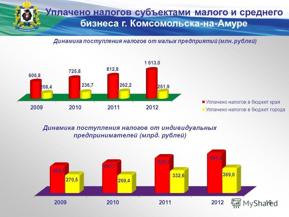 Министерство экономического развития и внешних связей края 16 Уплачено налогов субъектами малого и среднего бизнеса г. Комсомольска-на-Амуре