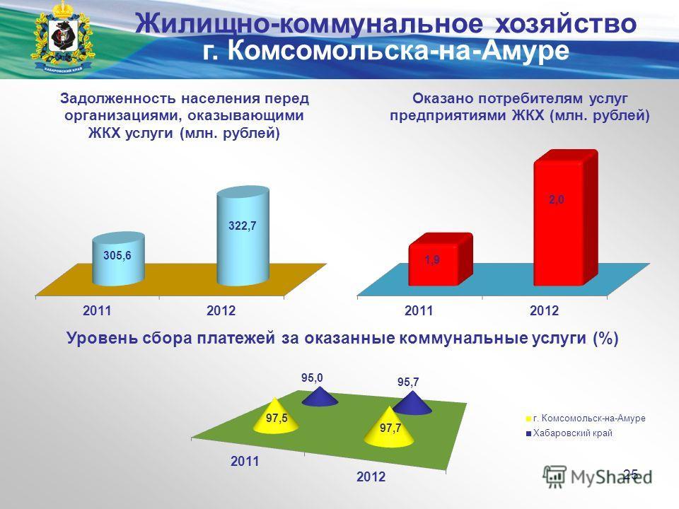 Министерство экономического развития и внешних связей края Уровень сбора платежей за оказанные коммунальные услуги (%) 25 Жилищно-коммунальное хозяйство г. Комсомольска-на-Амуре