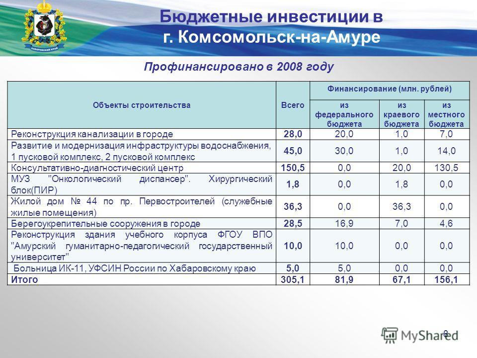 Министерство экономического развития и внешних связей края Профинансировано в 2008 году Объекты строительстваВсего Финансирование (млн. рублей) из федерального бюджета из краевого бюджета из местного бюджета Реконструкция канализации в городе28,020,0