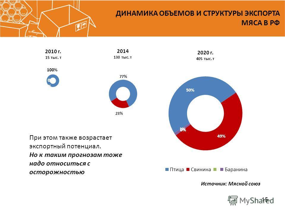 ДИНАМИКА ОБЪЕМОВ И СТРУКТУРЫ ЭКСПОРТА МЯСА В РФ 15 При этом также возрастает экспортный потенциал. Но к таким прогнозам тоже надо относиться с осторожностью Источник: Мясной союз
