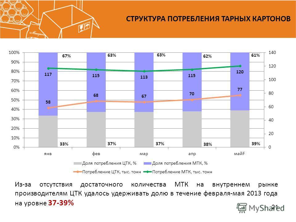 СТРУКТУРА ПОТРЕБЛЕНИЯ ТАРНЫХ КАРТОНОВ 21 Из-за отсутствия достаточного количества МТК на внутреннем рынке производителям ЦТК удалось удерживать долю в течение февраля-мая 2013 года на уровне 37-39%