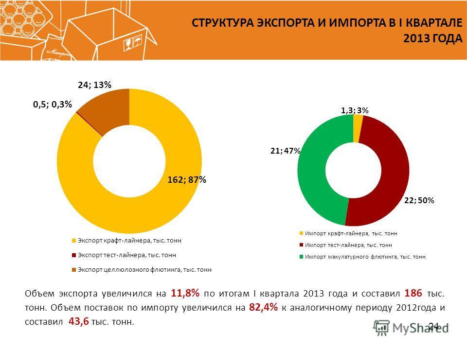 24 СТРУКТУРА ЭКСПОРТА И ИМПОРТА В I КВАРТАЛЕ 2013 ГОДА Объем экспорта увеличился на 11,8% по итогам I квартала 2013 года и составил 186 тыс. тонн. Объем поставок по импорту увеличился на 82,4% к аналогичному периоду 2012года и составил 43,6 тыс. тонн