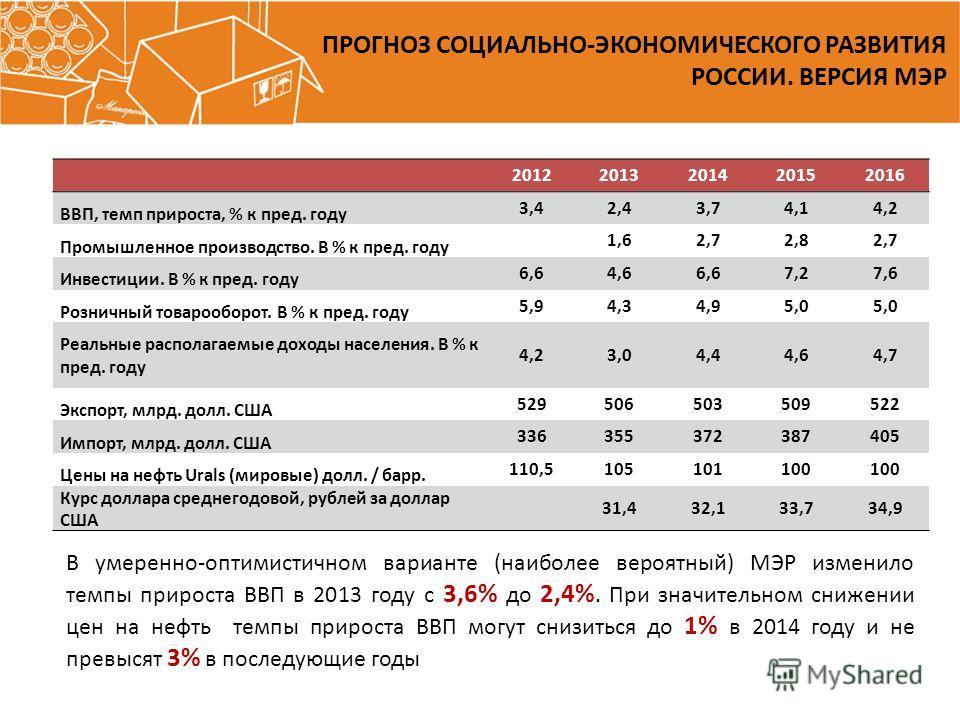 ПРОГНОЗ СОЦИАЛЬНО-ЭКОНОМИЧЕСКОГО РАЗВИТИЯ РОССИИ. ВЕРСИЯ МЭР 20122013201420152016 ВВП, темп прироста, % к пред. году 3,42,43,74,14,2 Промышленное производство. В % к пред. году 1,62,72,82,7 Инвестиции. В % к пред. году 6,64,66,67,27,6 Розничный товар