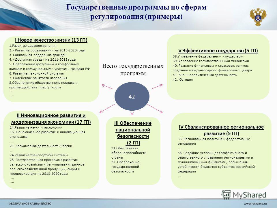 5 Государственные программы по сферам регулирования (примеры) 5 42 I Новое качество жизни (13 ГП) 1.Развитие здравоохранения 2. «Развитие образования» на 2013-2020 годы 3. Социальная поддержка граждан 4. «Доступная среда» на 2011-2015 годы 5. Обеспеч