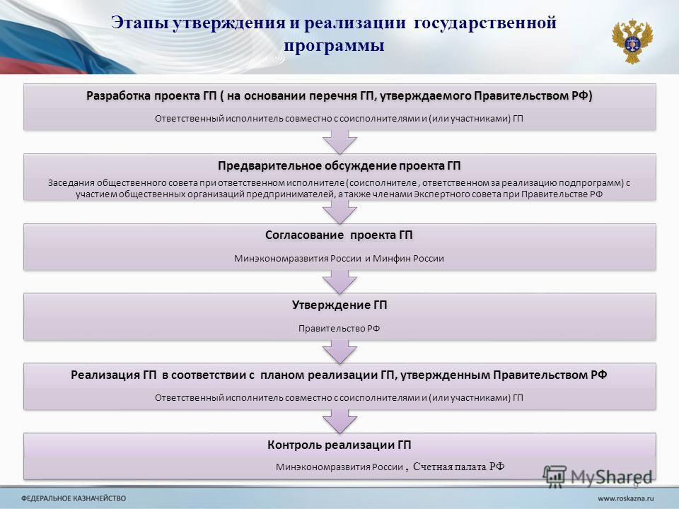 9 Этапы утверждения и реализации государственной программы 9, Счетная палата РФ