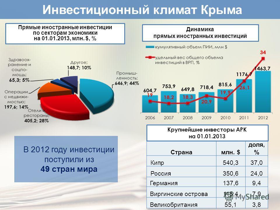 Прямые иностранные инвестиции по секторам экономики на 01.01.2013, млн. $, % Странамлн. $ доля, % Кипр540,337,0 Россия350,624,0 Германия137,69,4 Виргинские острова115,47,9 Великобритания55,13,8 В 2012 году инвестиции поступили из 49 стран мира Крупне