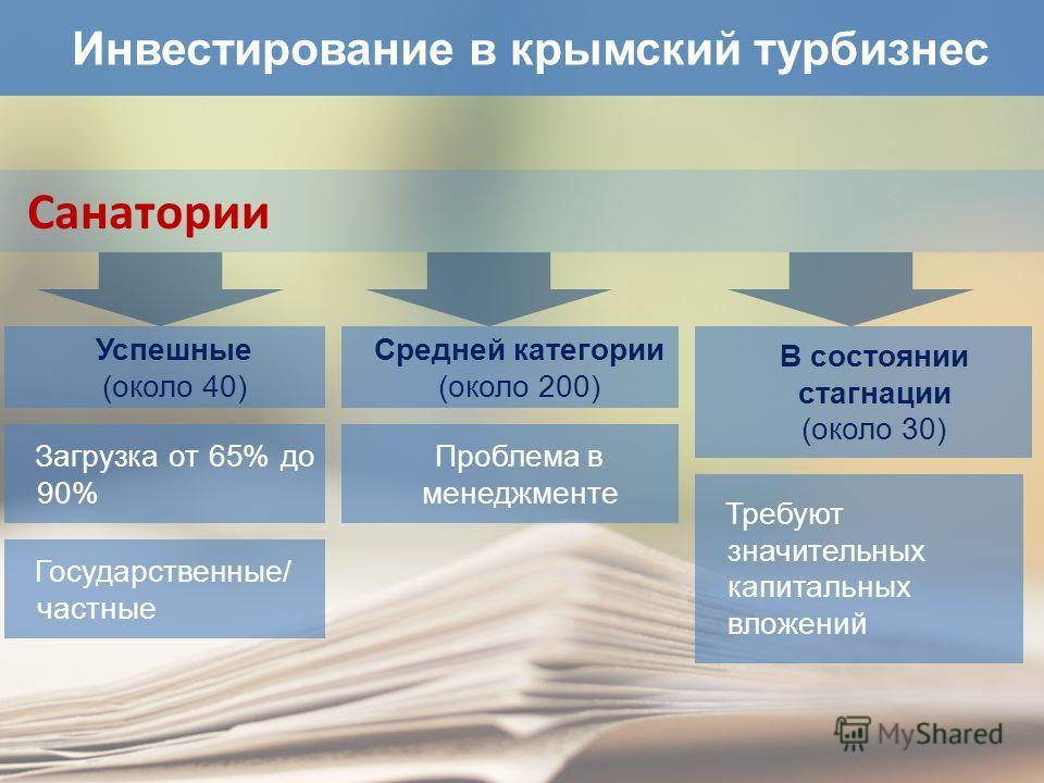 Инвестирование в крымский турбизнес Санатории Успешные (около 40) Загрузка от 65% до 90% Государственные/ частные Средней категории (около 200) Проблема в менеджменте В состоянии стагнации (около 30) Требуют значительных капитальных вложений