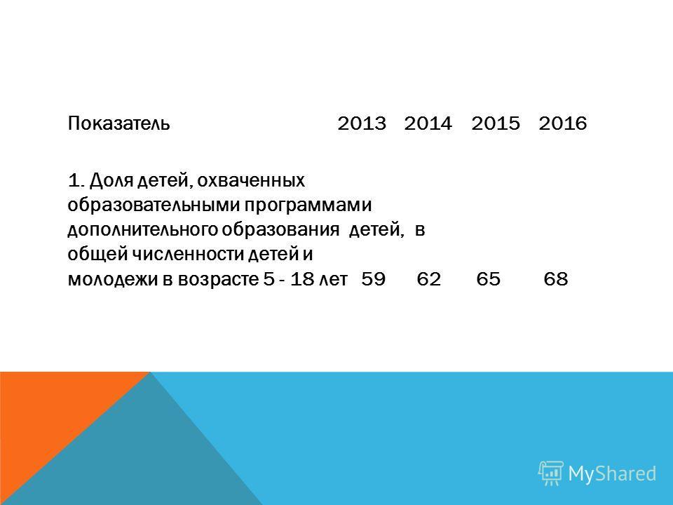 Показатель 2013 2014 2015 2016 1. Доля детей, охваченных образовательными программами дополнительного образования детей, в общей численности детей и молодежи в возрасте 5 - 18 лет 59 62 65 68