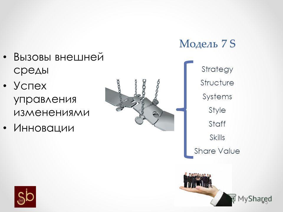 Модель 7 S Вызовы внешней среды Успех управления изменениями Инновации Strategy Structure Systems Style Staff Skills Share Value 5