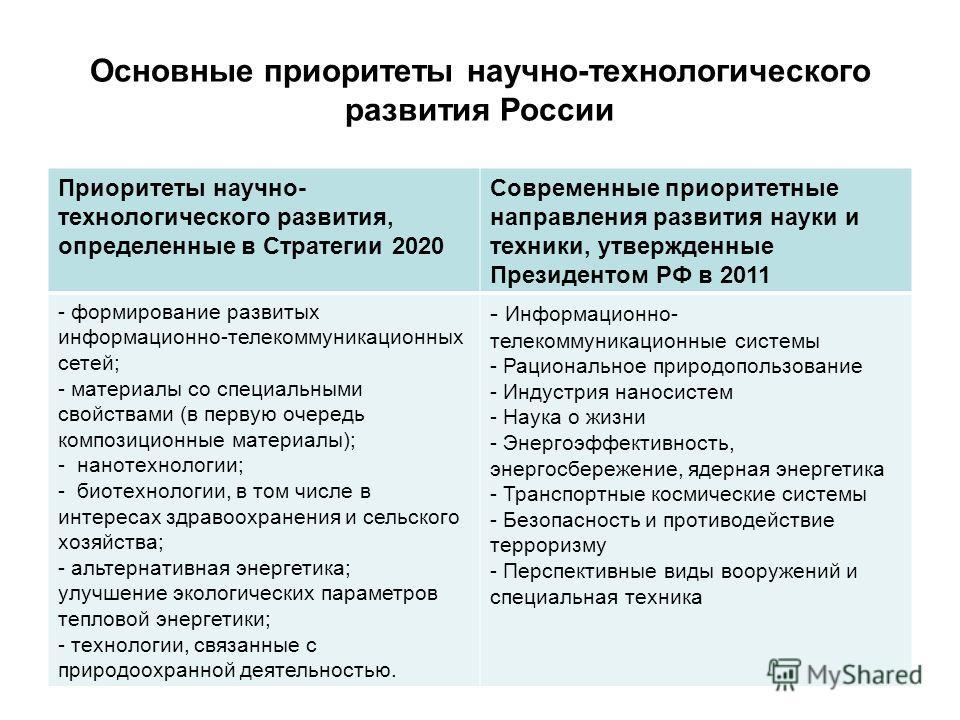 Приоритеты научно- технологического развития, определенные в Стратегии 2020 Современные приоритетные направления развития науки и техники, утвержденные Президентом РФ в 2011 - формирование развитых информационно-телекоммуникационных сетей; - материал