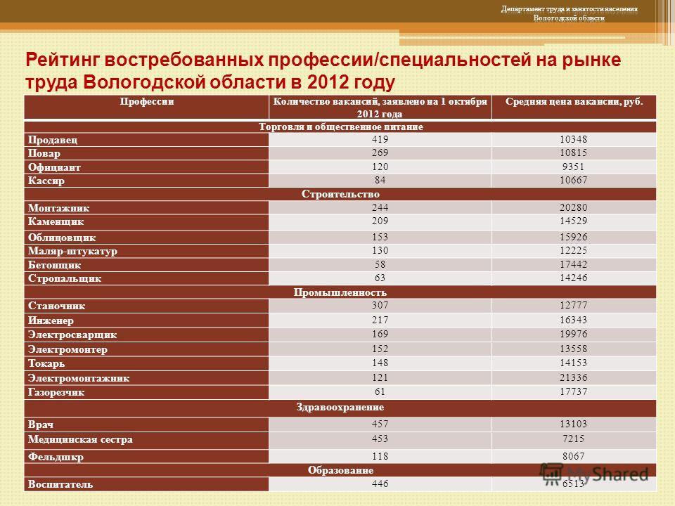 Рейтинг востребованных профессии/специальностей на рынке труда Вологодской области в 2012 году ПрофессииКоличество вакансий, заявлено на 1 октября 2012 года Средняя цена вакансии, руб. Торговля и общественное питание Продавец 41910348 Повар 26910815