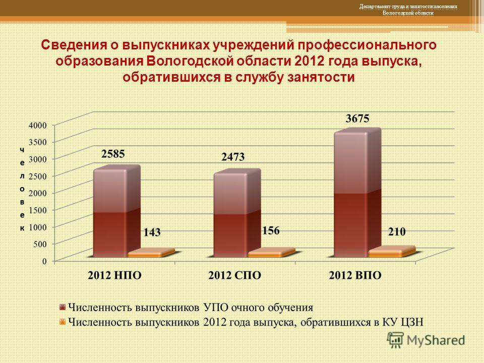 Сведения о выпускниках учреждений профессионального образования Вологодской области 2012 года выпуска, обратившихся в службу занятости