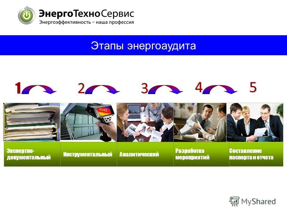 Этапы энергоаудита Составление паспорта и отчета Разработка мероприятий Экспертно- документальный ИнструментальныйАналитический 123 45