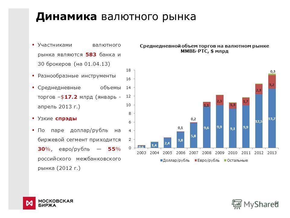 6 Участниками валютного рынка являются 583 банка и 30 брокеров (на 01.04.13) Разнообразные инструменты Среднедневные объемы торгов –$17.2 млрд (январь - апрель 2013 г.) Узкие спрэды По паре доллар/рубль на биржевой сегмент приходится 30%, евро/рубль