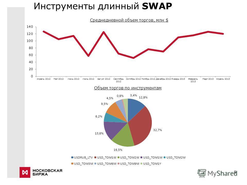 8 Инструменты длинный SWAP