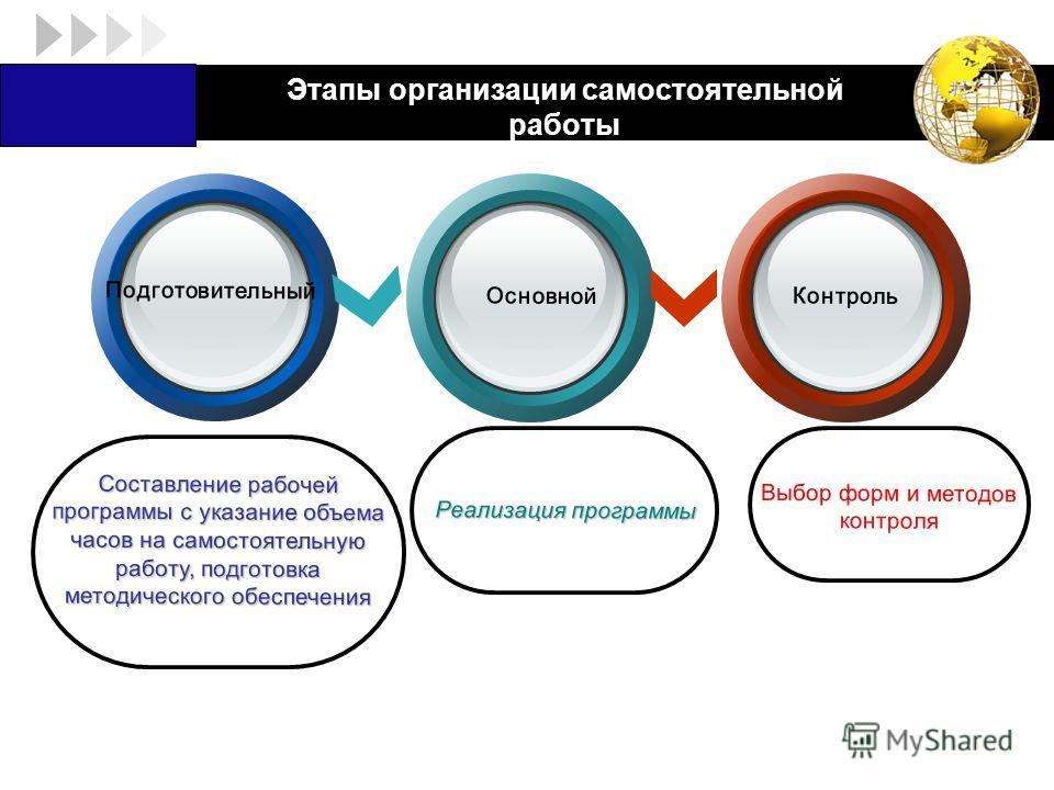 LOGO Этапы организации самостоятельной работы Подготовительный Основной Контроль Составление рабочей программы с указание объема часов на самостоятельную работу, подготовка методического обеспечения Реализация программы Выбор форм и методов контроля