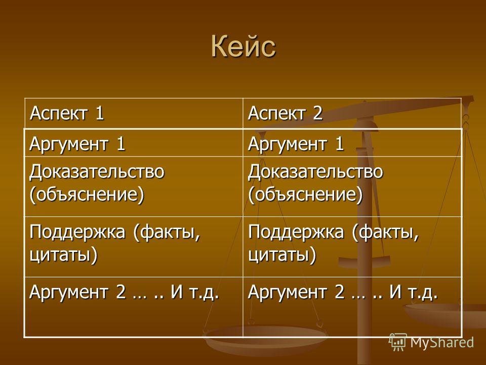 Кейс Аргумент 1 Доказательство (объяснение) Поддержка (факты, цитаты) Аргумент 2 ….. И т.д. Аспект 1 Аспект 2