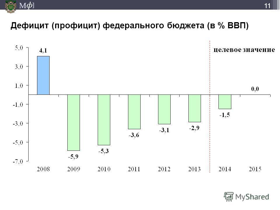М ] ф 11 Дефицит (профицит) федерального бюджета (в % ВВП) целевое значение