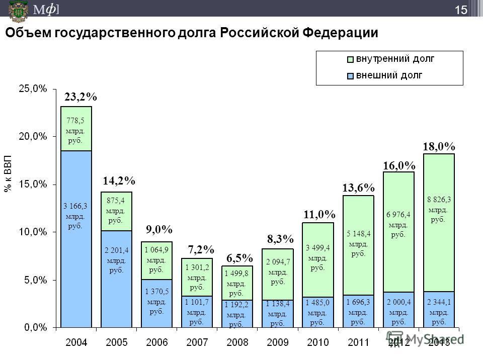 М ] ф 15 778,5 млрд. руб. 2 094,7 млрд. руб. 3 280,8 млрд. руб. 4 256,3 млрд. руб. 4 740,7 млрд. руб. 1 064,9 млрд. руб. 1 301,2 млрд. руб. 1 499,8 млрд. руб. 875,4 млрд. руб. 3 166,3 млрд. руб. 2 201,4 млрд. руб. 1 138,4 млрд. руб. 1 796,8 млрд. руб