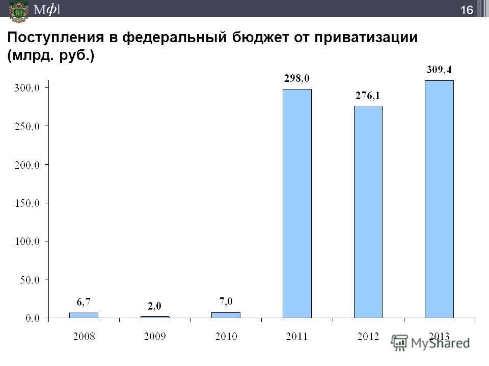 М ] ф 16 Поступления в федеральный бюджет от приватизации (млрд. руб.)