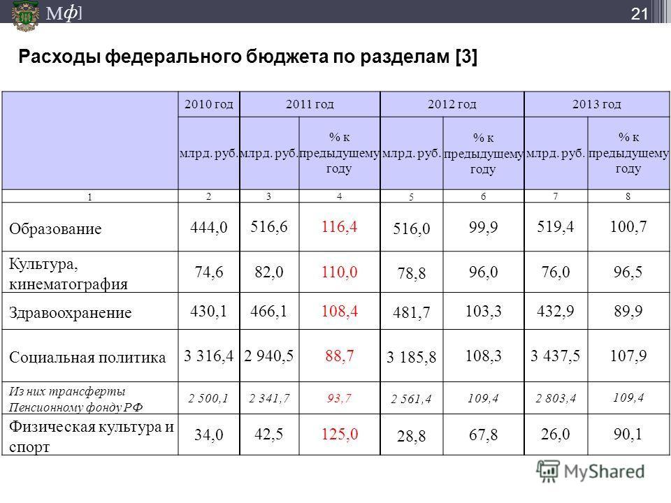 М ] ф Расходы федерального бюджета по разделам [3] 21 2010 год 2011 год 2012 год 2013 год млрд. руб. % к предыдущему году млрд. руб. % к предыдущему году млрд. руб. % к предыдущему году 12 34 56 78 Образование444,0 516,6116,4 516,099,9 519,4100,7 Кул