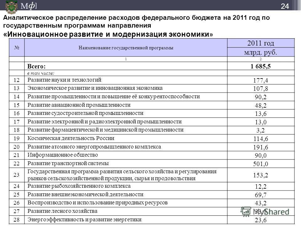 М ] ф Аналитическое распределение расходов федерального бюджета на 2011 год по государственным программам направления «Инновационное развитие и модернизация экономики » Наименование государственной программы 2011 год млрд. руб. 12 Всего:1 685,5 в том