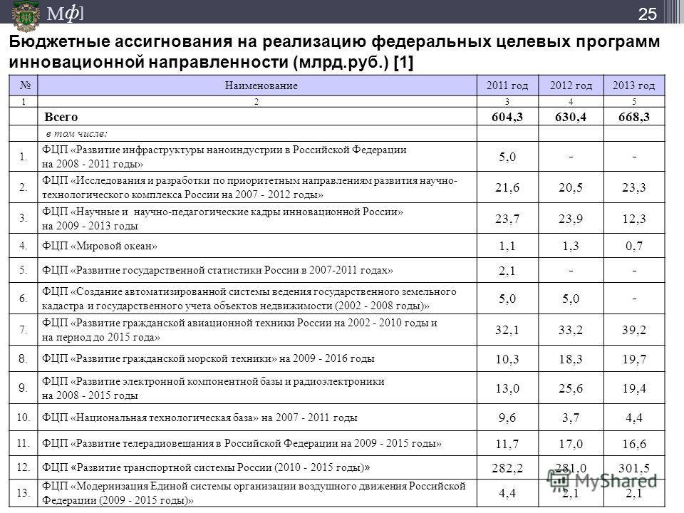 М ] ф Бюджетные ассигнования на реализацию федеральных целевых программ инновационной направленности (млрд.руб.) [1] Наименование2011 год2012 год2013 год 12345 Всего604,3630,4668,3 в том числе: 1. ФЦП «Развитие инфраструктуры наноиндустрии в Российск