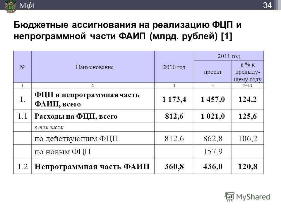 М ] ф Бюджетные ассигнования на реализацию ФЦП и непрограммной части ФАИП (млрд. рублей) [1] 34 Наименование2010 год 2011 год проект в % к предыду- щему году 12345=4/3 1. ФЦП и непрограммная часть ФАИП, всего 1 173,41 457,0124,2 1.1Расходы на ФЦП, вс