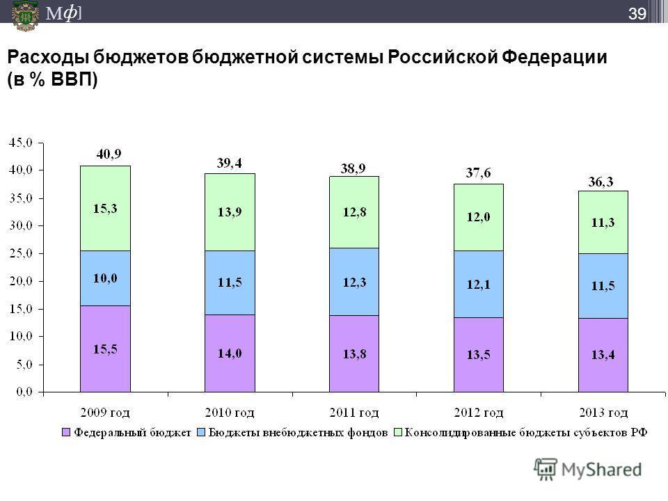 М ] ф 39 Расходы бюджетов бюджетной системы Российской Федерации (в % ВВП)