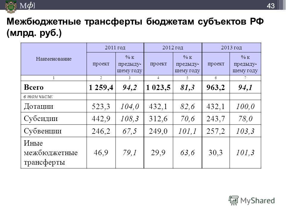 М ] ф 43 Межбюджетные трансферты бюджетам субъектов РФ (млрд. руб.) Наименование 2011 год2012 год2013 год проект % к предыду- щему году проект % к предыду- щему году проект % к предыду- щему году 1234567 Всего1 259,494,21 023,581,3963,294,1 в том чис