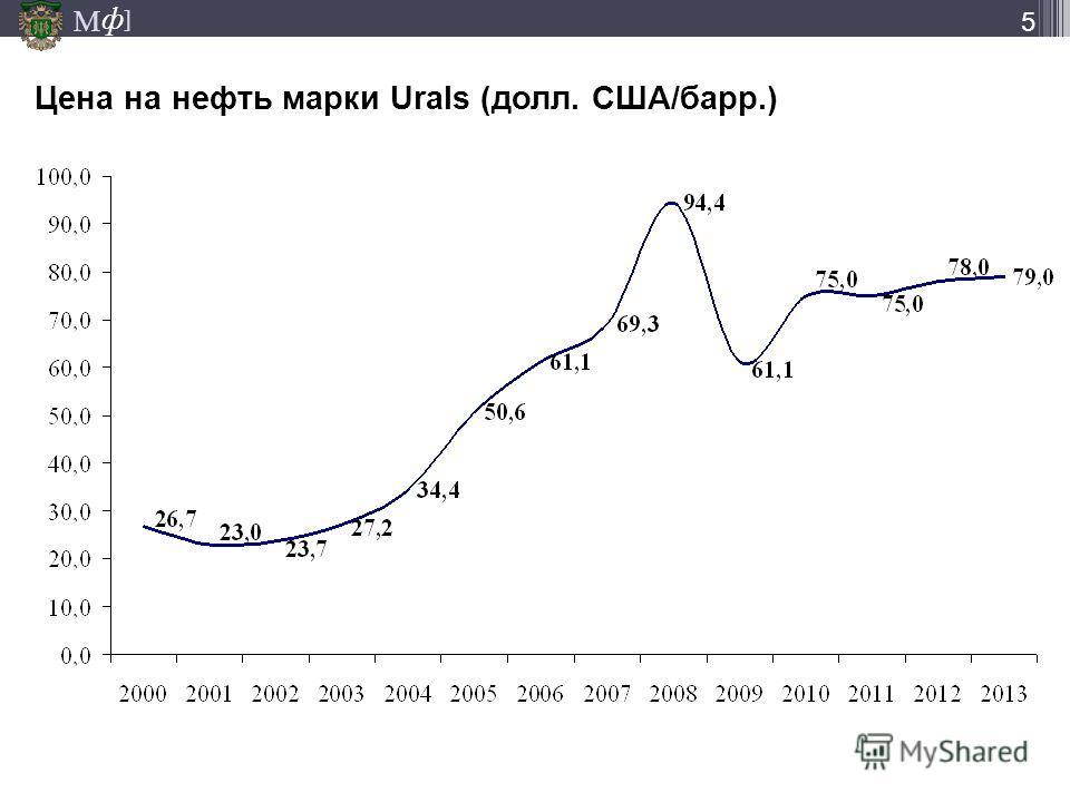 М ] ф 5 Цена на нефть марки Urals (долл. США/барр.)