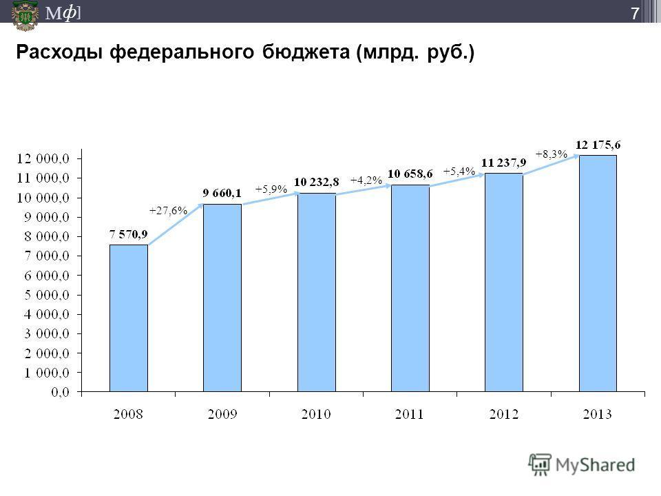 М ] ф 7 Расходы федерального бюджета (млрд. руб.) +27,6% +5,9% +4,2% +5,4% +8,3%