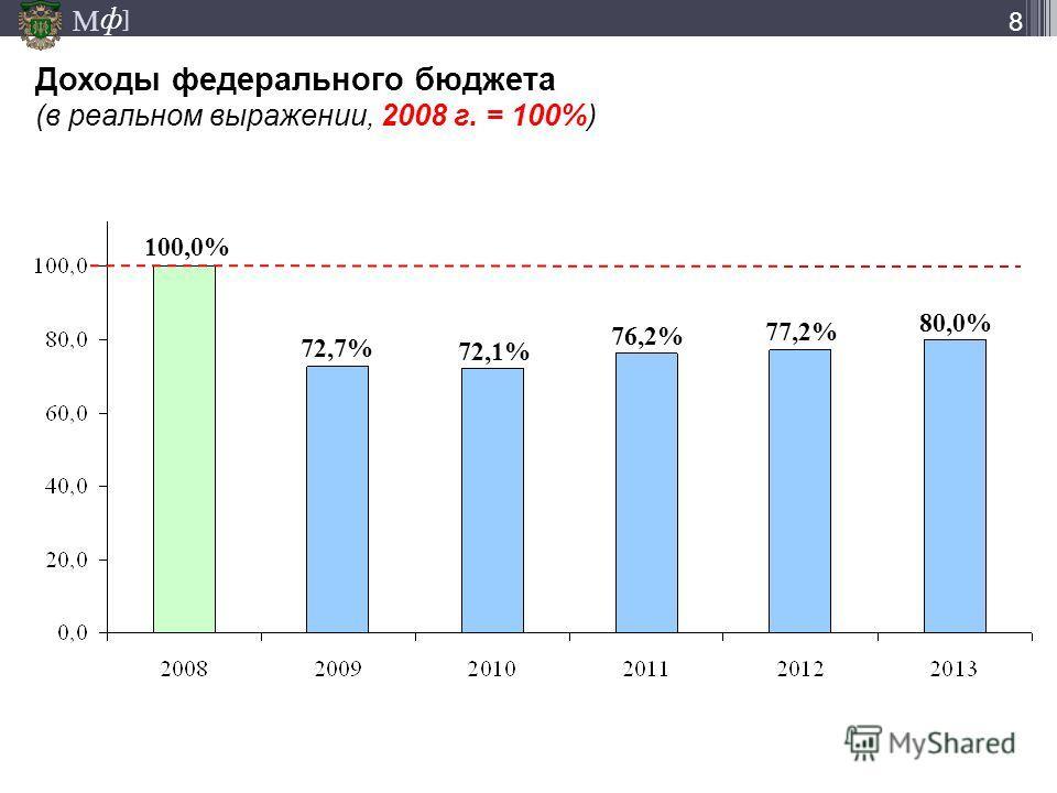 М ] ф 8 Доходы федерального бюджета (в реальном выражении, 2008 г. = 100%) 100,0% 72,7% 72,1% 76,2% 77,2% 80,0%