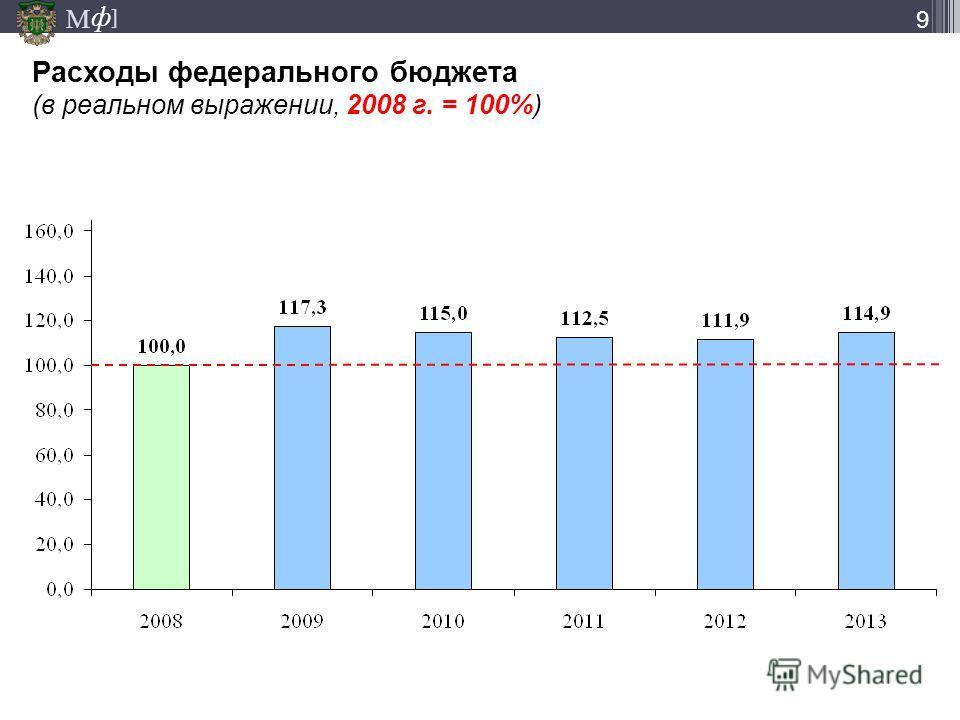 М ] ф 9 Расходы федерального бюджета (в реальном выражении, 2008 г. = 100%)
