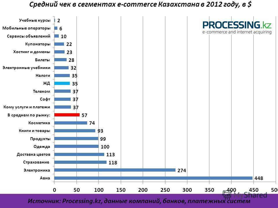 Средний чек в сегментах e-commerce Казахстана в 2012 году, в $ Источник: Processing.kz, данные компаний, банков, платежных систем